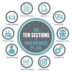 Restaurant Sample Business Plan Entrepreneur